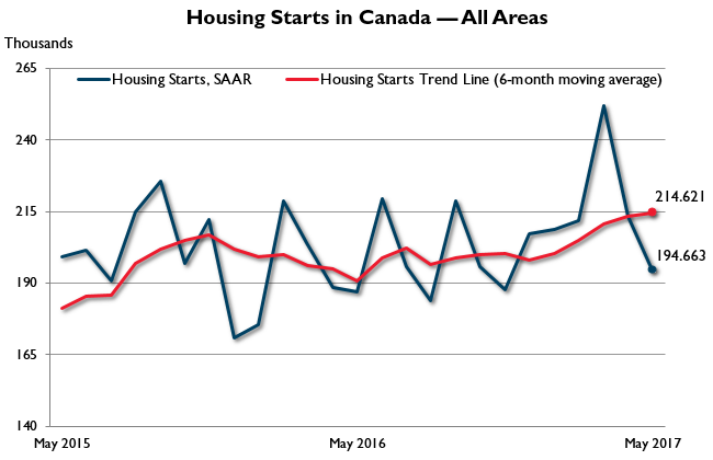 graph showing housing sales increase in may